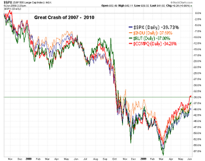 http://globale.files.wordpress.com/2011/05/stock-market-crash2.png