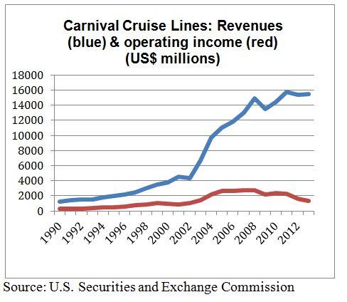 carnival cruise organizational structure